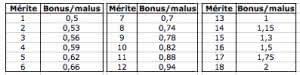 Assurance Grille Equivalence Bonus Malus